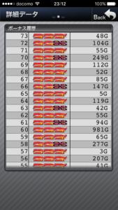マイジャグラー3|設定判別クイズ、ゲーム数_10000回転