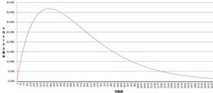 3000回転で現れるアイムジャグラーEX、APEX設定6でのBIG確率1/268.6の大当たりの分布、二項分布