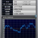 マイジャグラー3|設定3のスランプグラフ_2