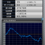 マイジャグラー3|設定3のスランプグラフ_3