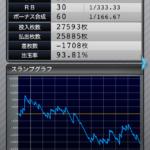マイジャグラー3 設定2のスランプグラフ_1