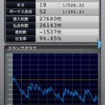 マイジャグラー3 設定2のスランプグラフ_6