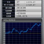 マイジャグラー3 設定2のスランプグラフ_7