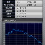 マイジャグラー3 設定2のスランプグラフ_8