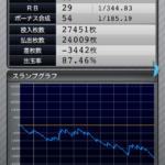 マイジャグラー3 設定2のスランプグラフ_9
