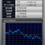 マイジャグラー3 設定2のスランプグラフ_10