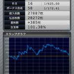 マイジャグラー3|設定1のスランプグラフ_3