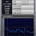 マイジャグラー3|設定1のスランプグラフ_9