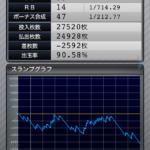 マイジャグラー3|設定1のスランプグラフ_10