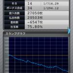 マイジャグラー3|設定1のスランプグラフ_11_11