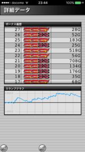 ジャグラーガールズ設定5|のスランプグラフ挙動データ_2