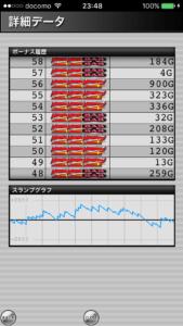 ジャグラーガールズ設定5|のスランプグラフ挙動データ_4