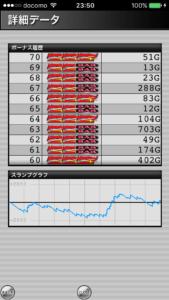 ジャグラーガールズ設定5|のスランプグラフ挙動データ_6