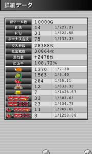 ジャグラーガールズ設定5|設定5で勝つならどれくらい?スランプグラフの特徴や挙動とハマリ、設定判別と設定差のデータ-設定差 設定5 挙動 パチスロ ジャグラーガールズ スランプグラフ 設定判別 ジャグラー-IMG 5807 179x300