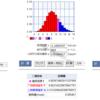 アイムジャグラーEX、APEX、ジャグラーEX,3000回転させた場合、その時の平均REG確率が設定6を上回っている可能性