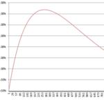 パチンコ・パチスロジャグラー。完全確率は正規分布-アイムジャグラーEX、APEX, 勝つコツ, 立ち回り, パチスロ, 勝ち方, 設定6, 設定判別-nb 150x150