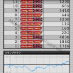 アイムジャグラーEX、APEX|設定5のスランプグラフ_2