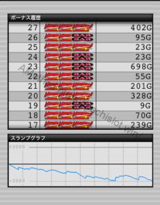 アイムジャグラー 設定2,APEX,EX|スランプグラフの特徴や挙動とハマリ、設定判別と設定差のデータ設定2でどれくらい負ける?-設定差, 設定判別, 設定2, 挙動, パチスロ, スランプグラフ, シミュレーション, アイムジャグラーEX、APEX-IMG 2834 234x300