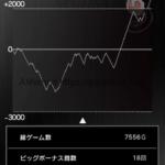 スロットまどか☆マギカ設定6スランプグラフ、データと挙動_1