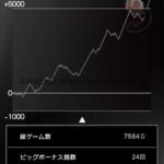 スロットまどか☆マギカ設定6スランプグラフ、データと挙動_2