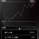 スロットまどか☆マギカ設定6スランプグラフ、データと挙動_4