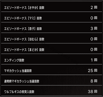 スロットまどか☆マギカ1設定6、6万回転の挙動データ_2