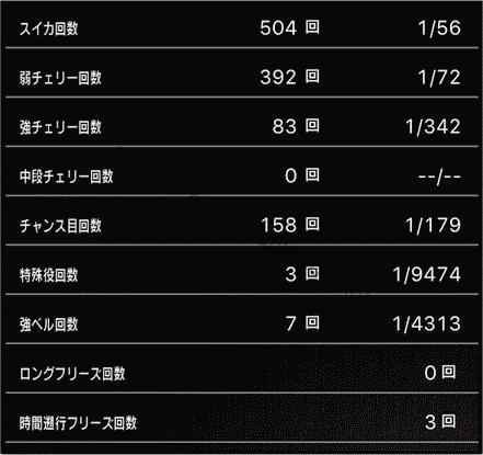 スロットまどか☆マギカ1設定6、6万回転の挙動データ_5