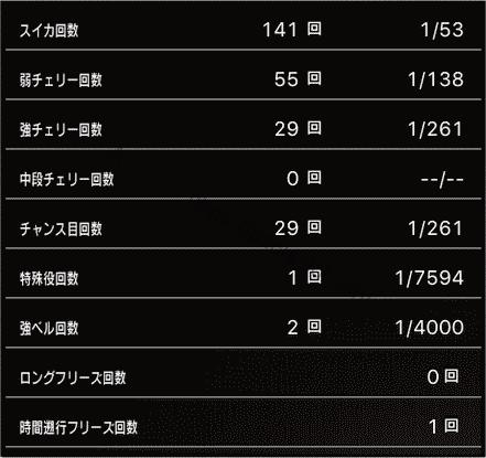 スロットまどか☆マギカ1設定1、挙動データ1_5