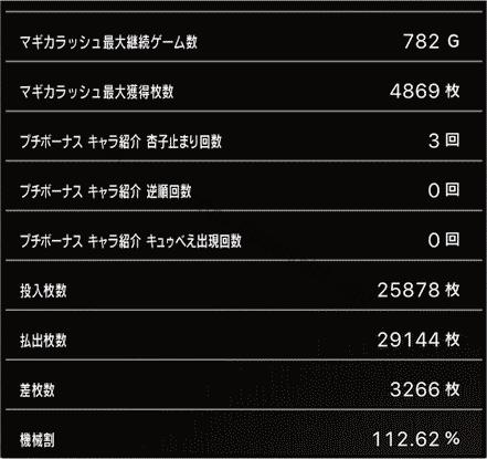 スロットまどか☆マギカ1設定1、挙動データ2_6