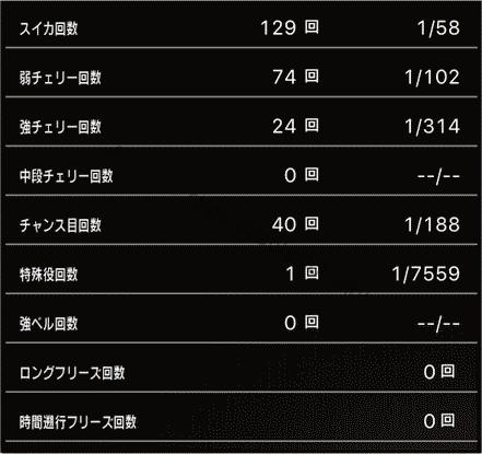 スロットまどか☆マギカ1設定1、挙動データ3_5
