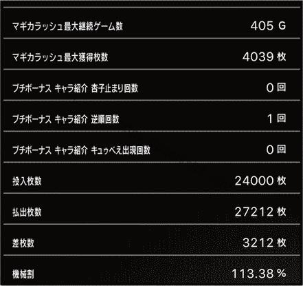 スロットまどか☆マギカ1設定1、挙動データ4_6
