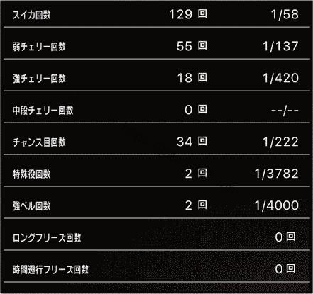 スロットまどか☆マギカ1設定1、挙動データ5_5