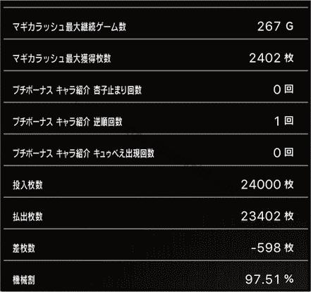 スロットまどか☆マギカ1設定1、挙動データ5_6
