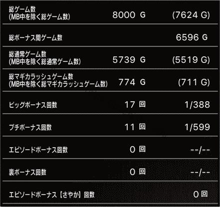 スロットまどか☆マギカ1設定1、挙動データ6_1