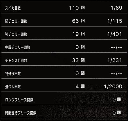 スロットまどか☆マギカ1設定1、挙動データ6_5