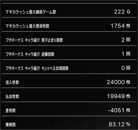 スロットまどか☆マギカ1設定1、挙動データ6_6