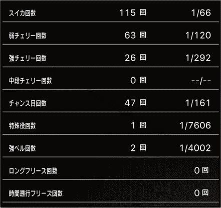 スロットまどか☆マギカ1設定1、挙動データ7_5