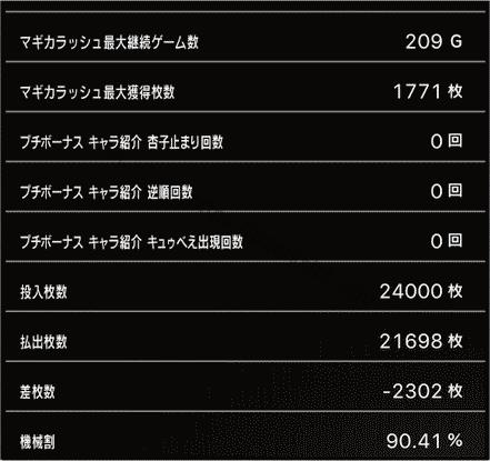 スロットまどか☆マギカ1設定1、挙動データ8_6