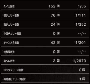 スロットまどか☆マギカ1設定1、挙動データ9_5