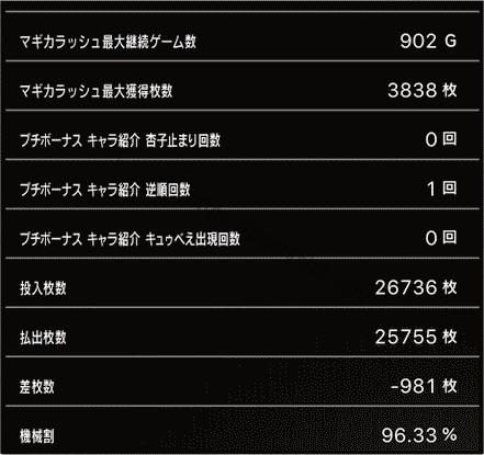スロットまどか☆マギカ1設定1、挙動データ9_6