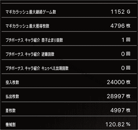 スロットまどか☆マギカ1設定1、挙動データ10_6