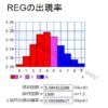 アイムジャグラーEX,APEX_1500回転設定別REG出現確率