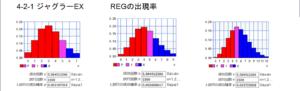 アイムジャグラーEX、APEXでのREG、BIG、合算の設定差について-設定判別, 挙動, 台選び, パチスロ, アイムジャグラーEX、APEX-ex1500 reg 300x91