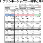 ジャグラー 設定6 実践比較ランキング|勝ち負け、最優秀ジャグラー 設定6はどれ?-比較ランキング シミュレーション 台選び 設定6 ジャグラー-funcky jugler 1500 kitaichi 150x150
