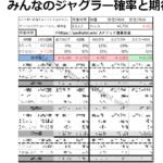 ジャグラー設定1 実践比較ランキング|勝ち負け、最低ジャグラー設定1はどれ?-比較ランキング, 設定1, シミュレーション, 台選び, ジャグラー-minnnano jugler 1500 kitaichi 150x150