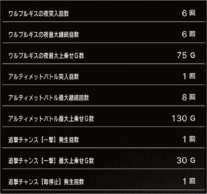 スロットまどか☆マギカ1設定2、挙動データ7_3