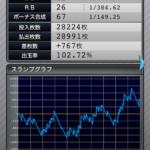 ファンキージャグラー|設定3のスランプグラフ挙動データ_2