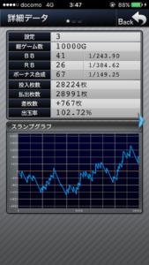 ファンキージャグラー設定3|のスランプグラフ挙動データ_2