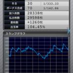 ファンキージャグラー|設定3のスランプグラフ挙動データ_3