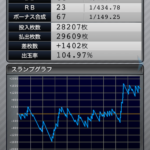 ファンキージャグラー|設定3のスランプグラフ挙動データ_6